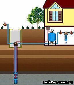 Скважинное водоснабжение коттеджа